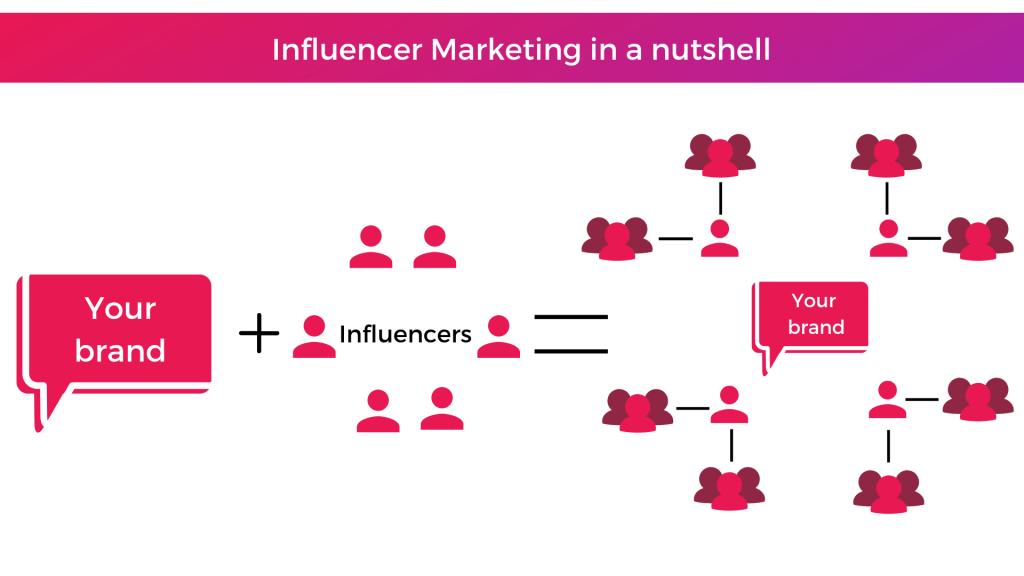 influencer-marketing-in-a-nutshell