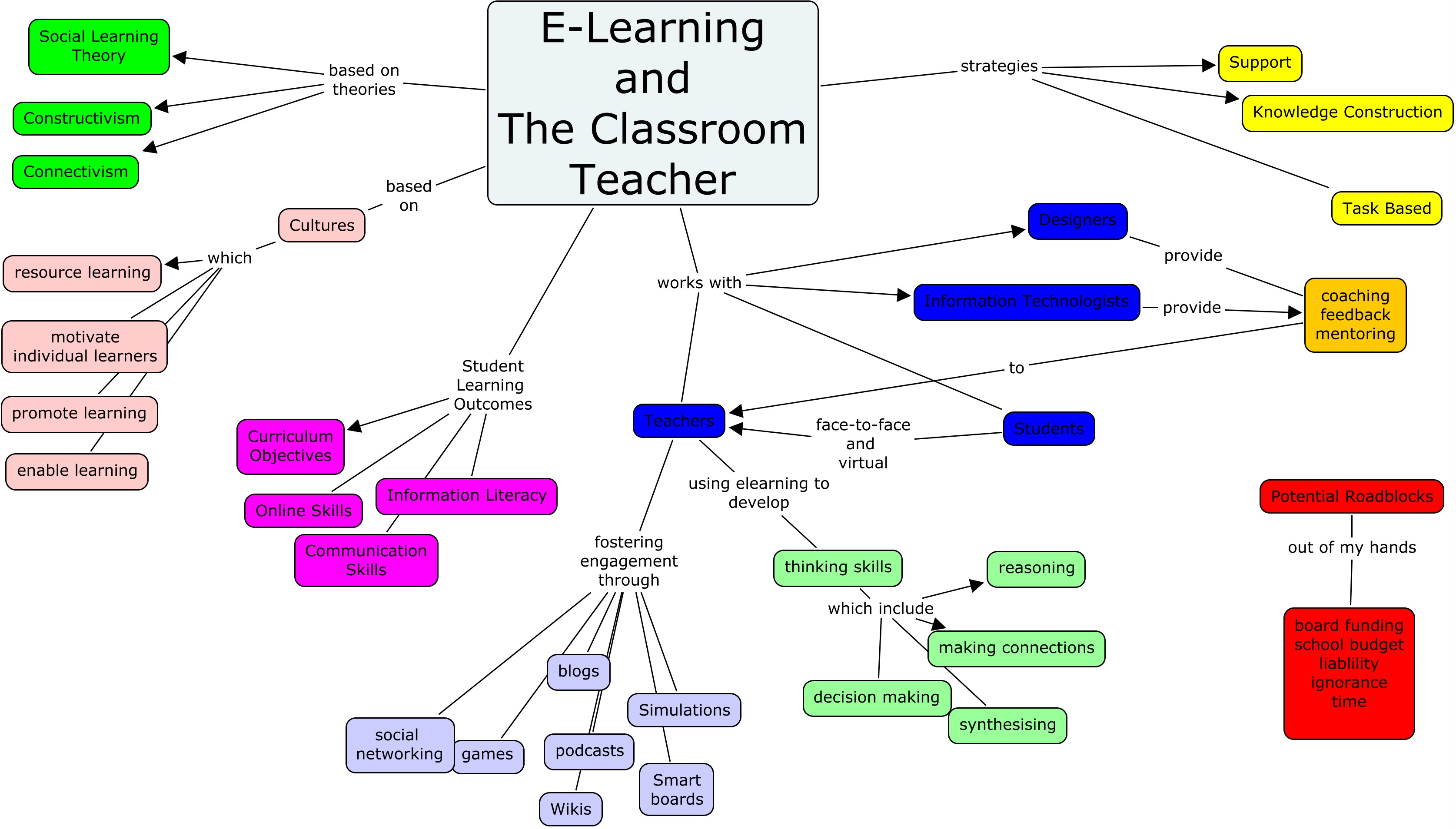 E Learning Concept Map