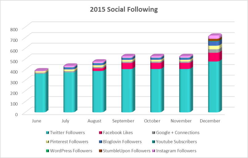 2015 Social Following