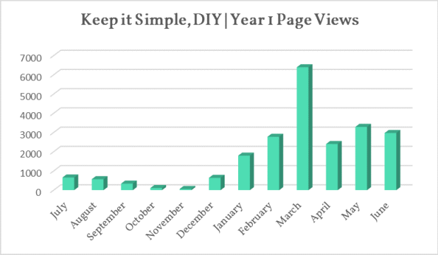 Year 1 Page Views