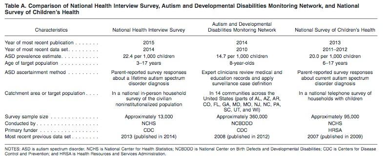 autism-rates
