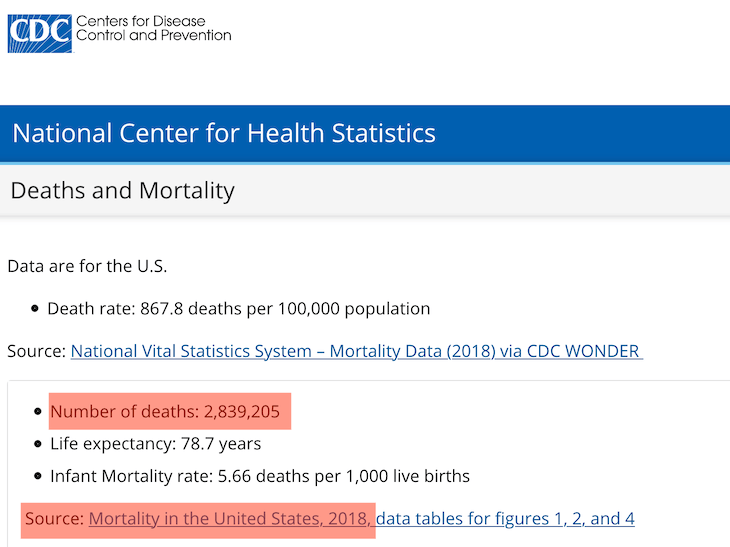 Just over 2.8 million people died in 2018 and 2019.