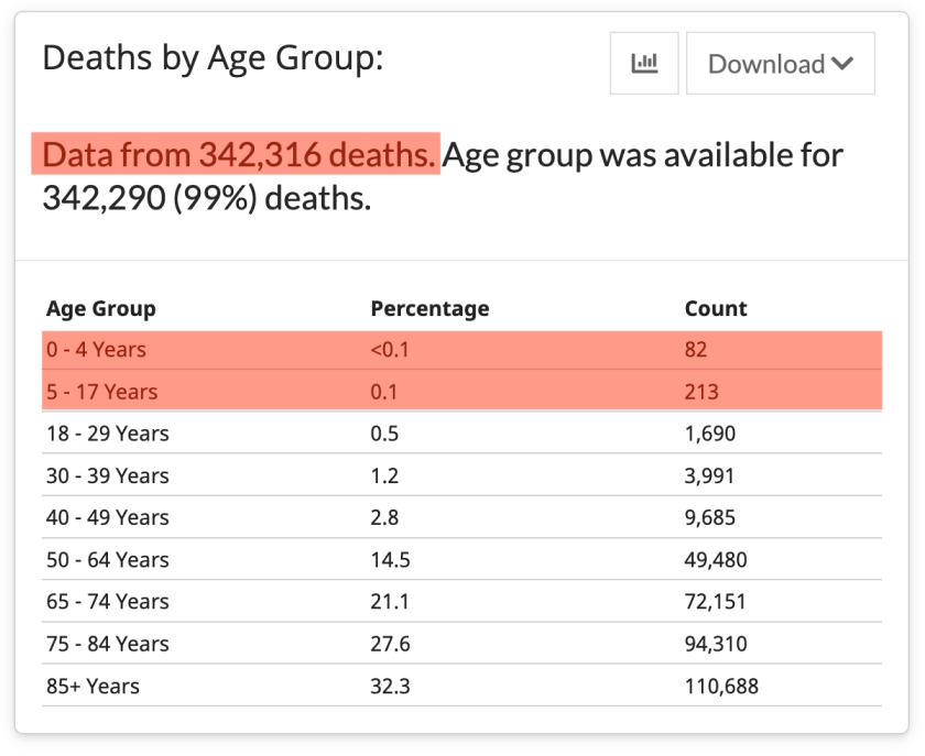 The latest report from the CDC lists at least 295 pediatric COVID-19 deaths, but is likely an undercount, as there have been over 473,000 deaths.