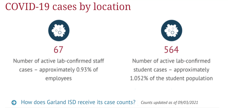 A few weeks ago, there were 86 active staff and 708 active student cases in GISD.