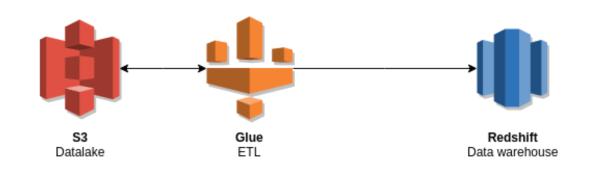 aws glue transformación datos
