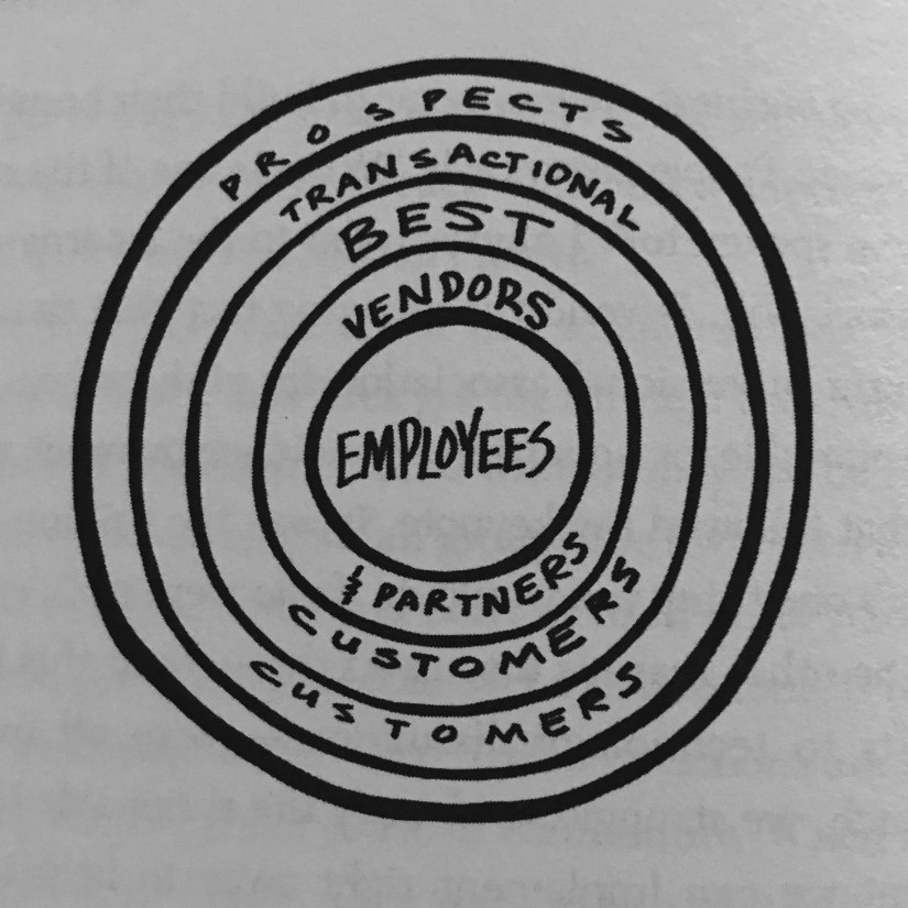 Brand Now book concentric circles