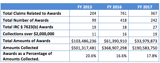 IRS Whistleblower Program Fiscal Year Award Data