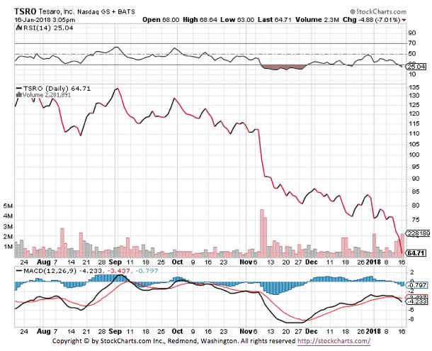 TSRO Tesaro Inc Stock Chart
