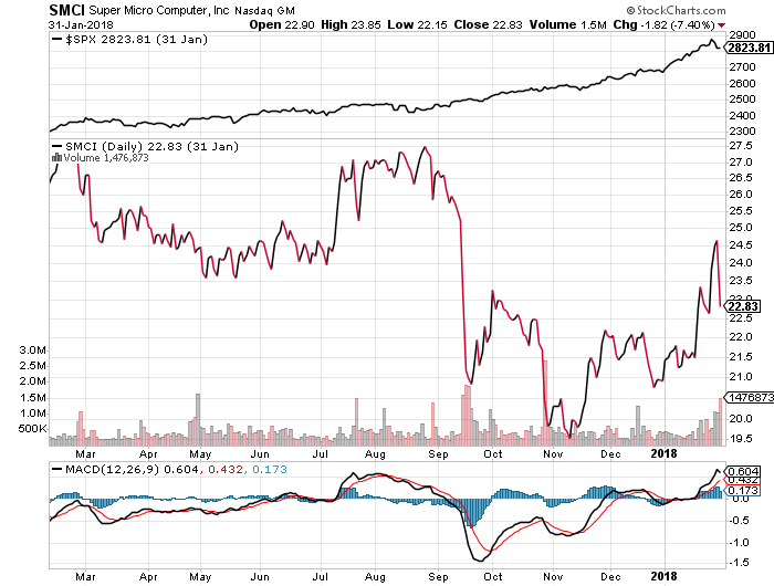 Super Micro Computer Class Action Filed SMCI Stock Chart