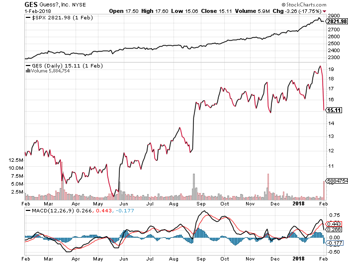 Shareholder Alert: Guess Stock Price Drops Significantly GES Stock Chart