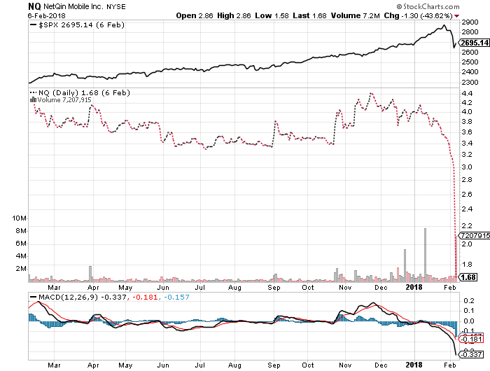 NQ Mobile Share Price Drops During Intraday Trading on February 6, 2018