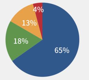 2018年度入試合格者の内申点分布を、高校別にグラフ化してみたら。