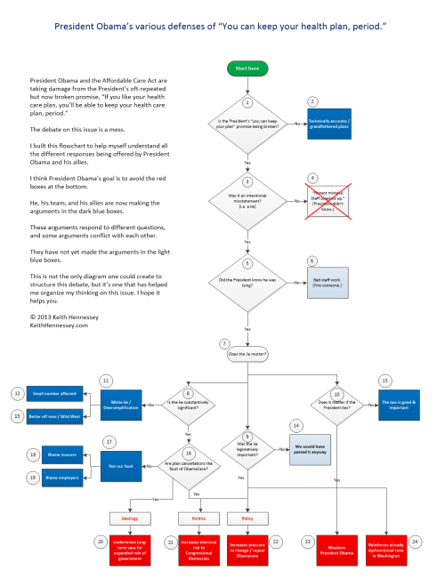 small resolution of flowchart of president obama s you can keep your plan period defenses