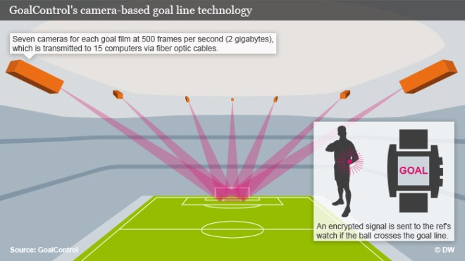 Source: Goal Control