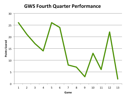 GWS Q4