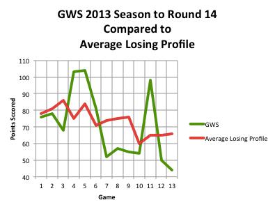 Lose GWS