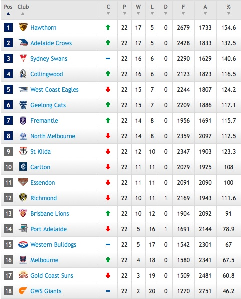 AFL 2012 Ladder