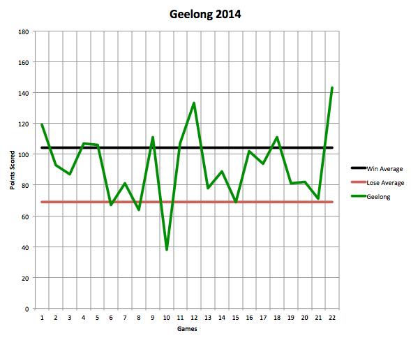 Geelong 2014