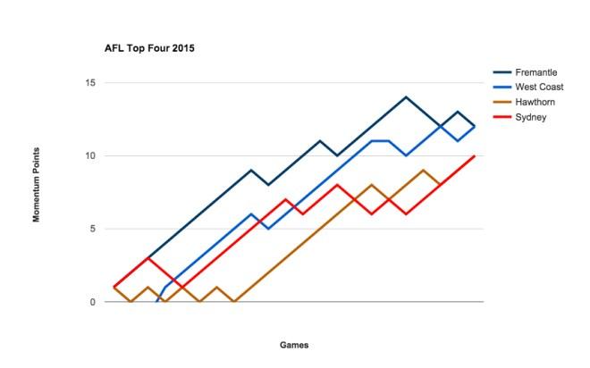AFL Top Four 2015
