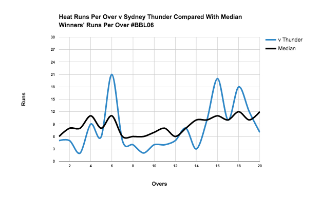 A run per over chart for the Brisbane Heat v Sydney Thunder's #BBL06 game.