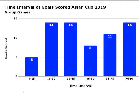 A bar chart of the time intervals when the 66 goals in the tournament have been scored.