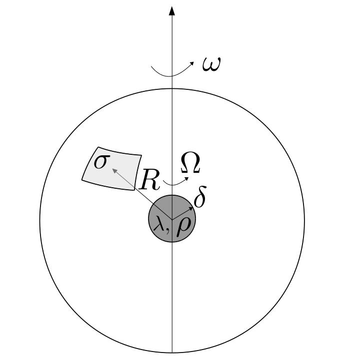 Three Physics Olympiad Problems
