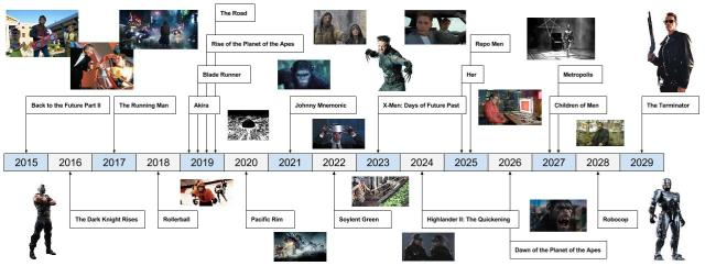Movies Set in the Future - 2015-2029