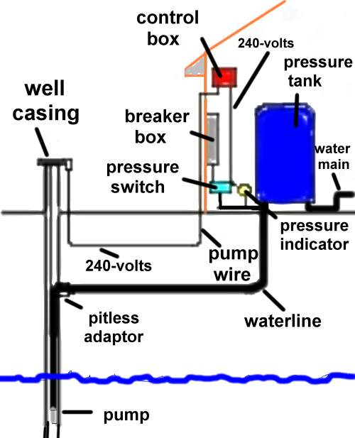 230 volt submersible pump wiring diagram 2006 nissan altima water tank great installation of systems parts supplies equipment switch well