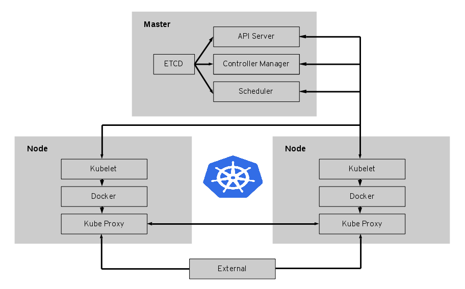 Application Containers: Kubernetes and Docker from Scratch