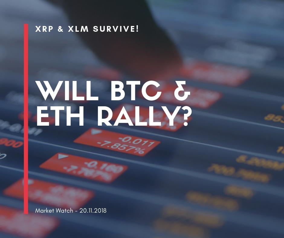 Will it Rally? – 20.11.18