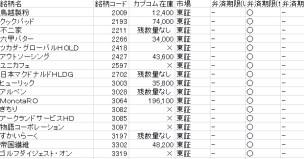 楽天証券一般信用14日争奪戦
