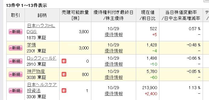 2019年10月末日権利 楽天争奪戦(初日)