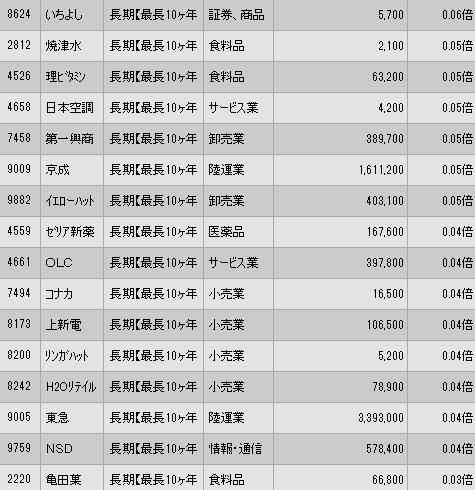 auカブコム証券 2020年9月25日 一般信用売建 抽選状況(最終日)