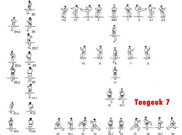 Kelab Taekwondo Koryo - Kelas Taekwondo