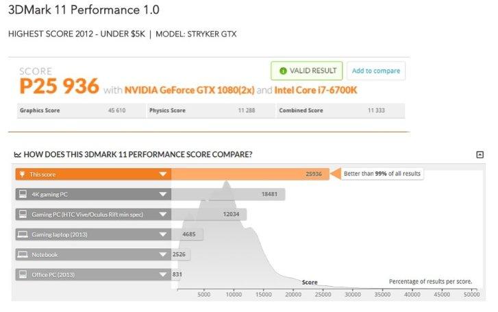 3DMark 11 performance score