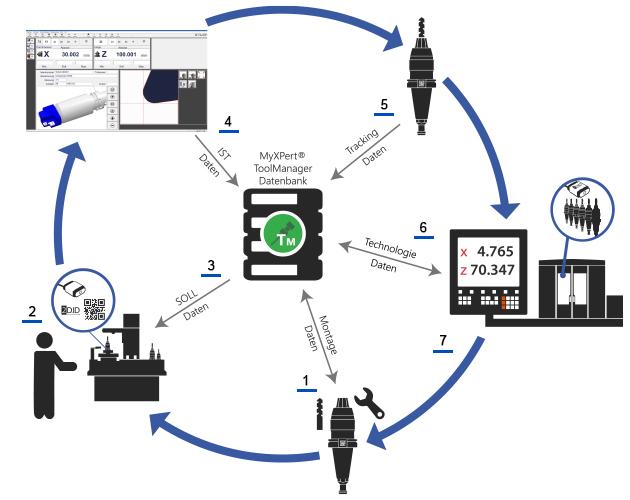 Der smarte Werkzeugkreislauf der MySolutions AG - Fertigungslösungen Industrie 4.0 - Voreinstellgerät V3, Voreinstellgerät H3, Voreinstellgerät V1, Voreinstellgerät V6