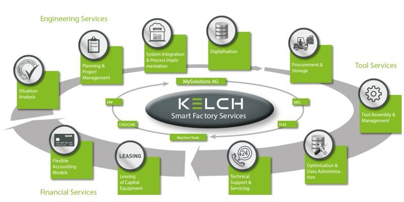 EN kelch smart service abbildung 1   Kelch.ch - Fertigungslösungen   MySolutions Group