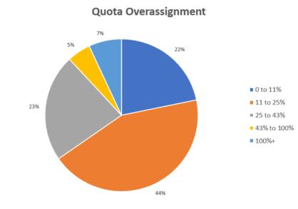 quota over