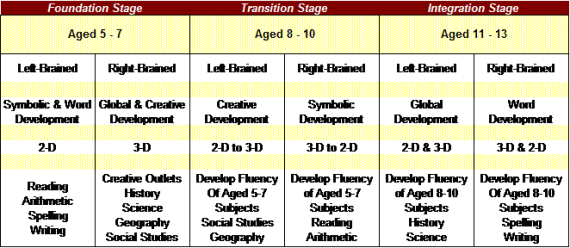 stagechart