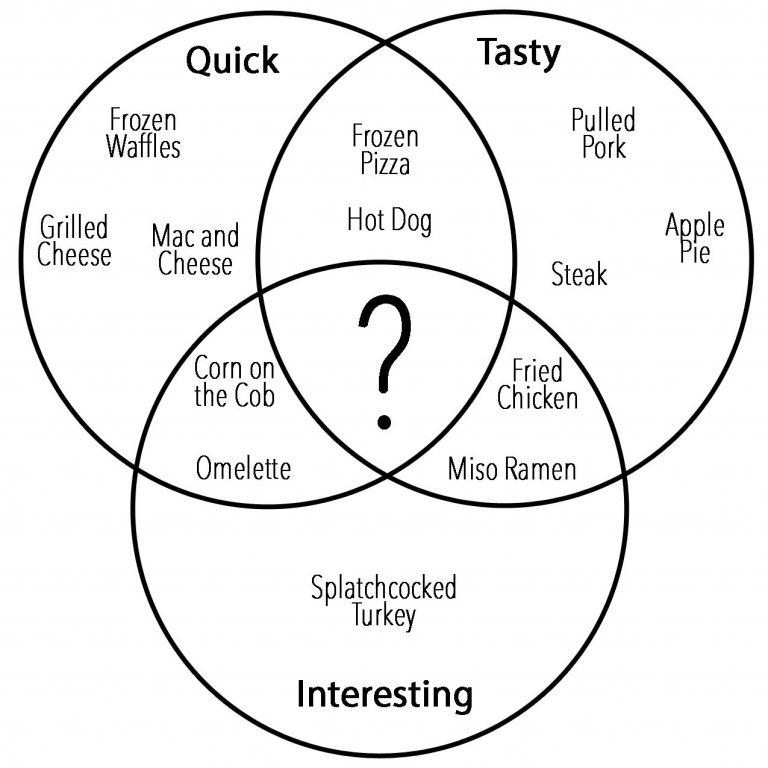 venn diagram for middle school