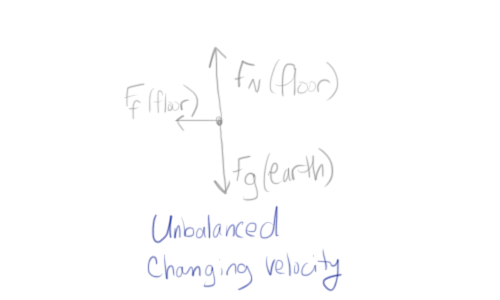 Building the Balanced Force Particle Model