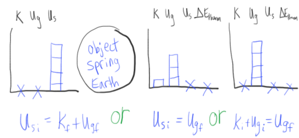 For the rest of this post  will outline some best tips have making good use diagrams with high school physics students also energy bar charts lol  blog rh kellyoshea