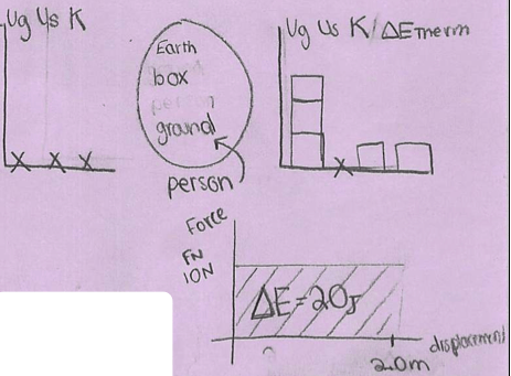 Model it correctly also energy bar charts lol diagrams  physics blog rh kellyoshea