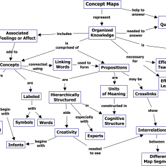 Concept Map Skeletal System Diagram Hunter Ceiling Fan 3 Way Switch Wiring Examples Kellysconceptmap