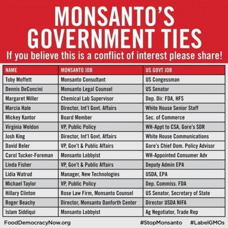 Monsanto's govt. ties