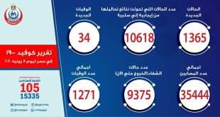 احصائيات كورونا في مصر يوم 08-06-2020