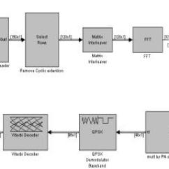 Rf Transmitter And Receiver Block Diagram Molecular Orbital Energy For N2 Cairo University Analog Devices Cooperation