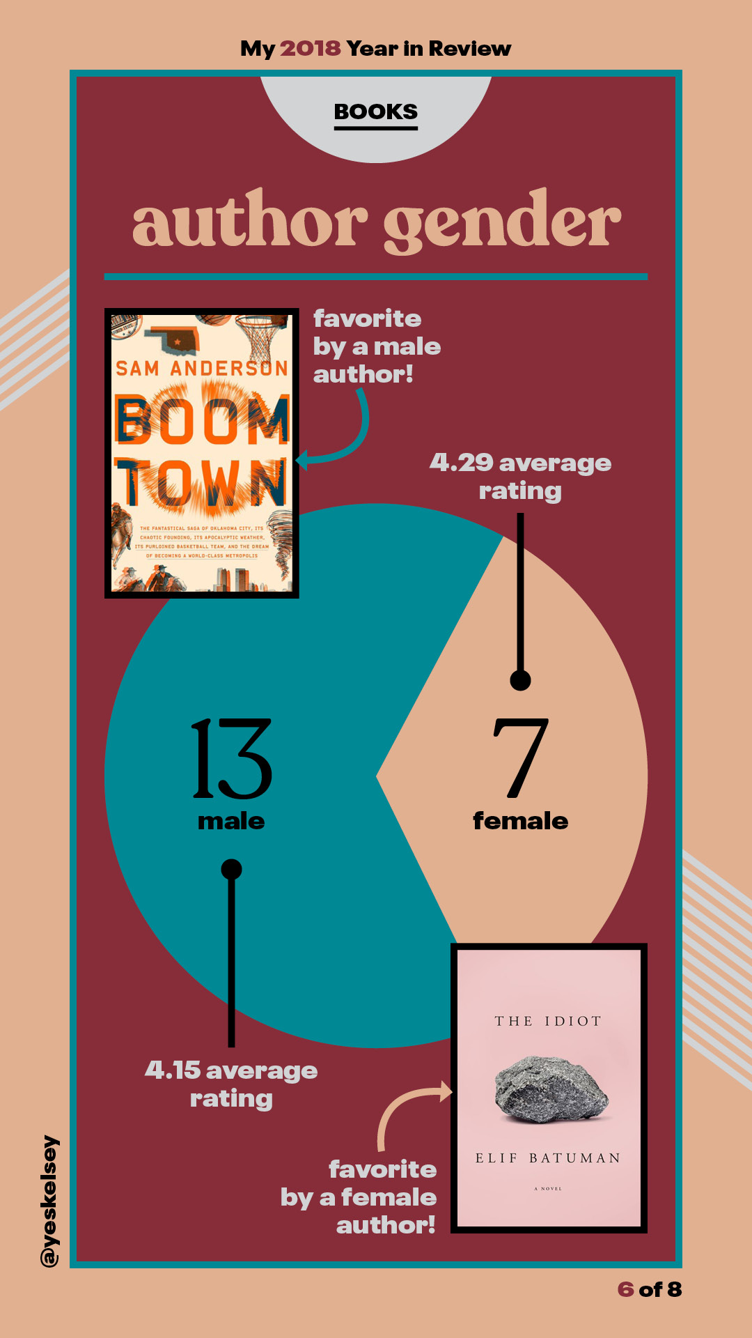 2018 Year in Review: Books! / kelsey stefanson / art direction + graphic design / yeskelsey.com