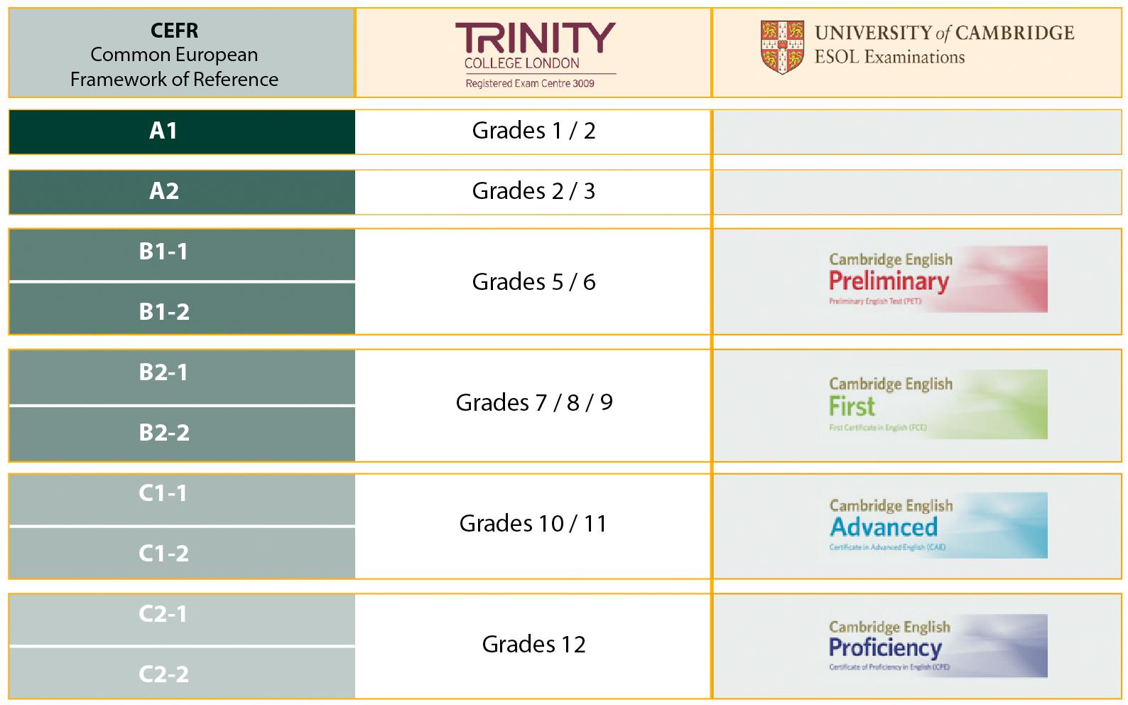 niveles de inglés A1, A2, B1, B2, C1, C2