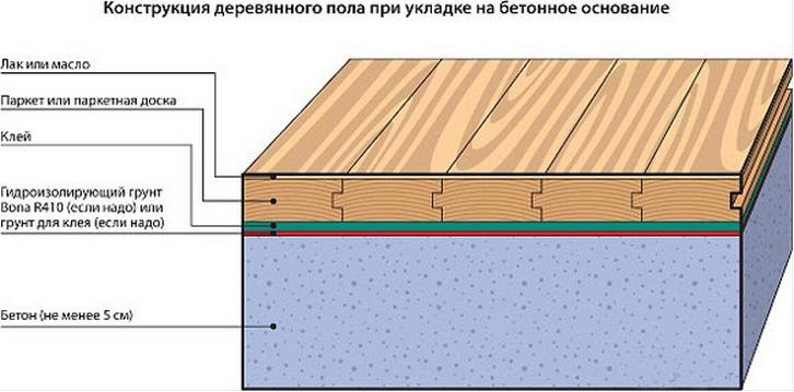 Монтаж деревянного пола на клей